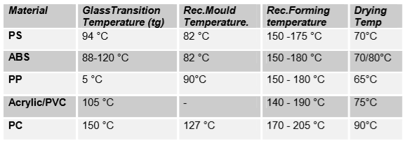 Typical thermoforming plastics with respective forming temperatures.png